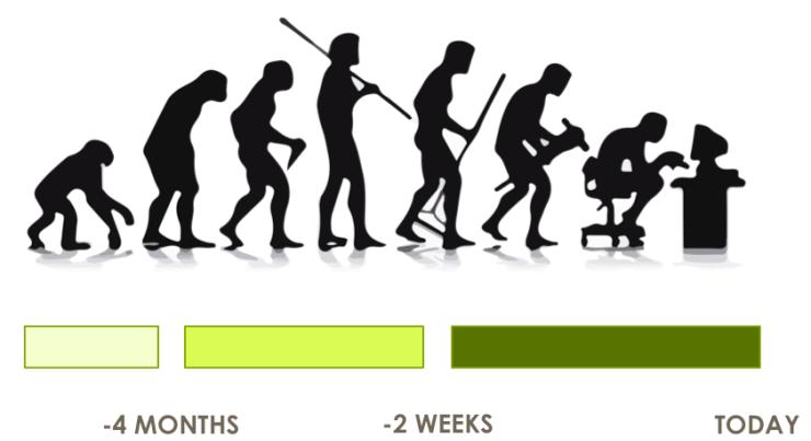 Evolucion Talentum